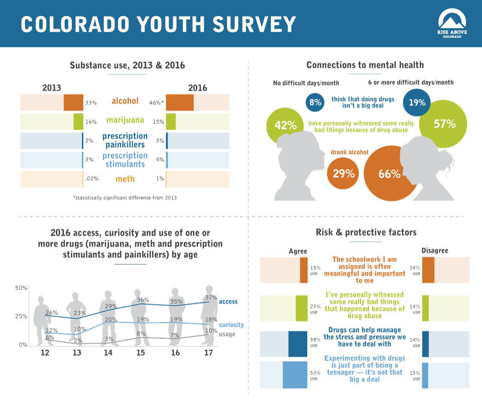 Rise Above Colorado's 2016 Youth Substance Abuse Survey Results Infographic